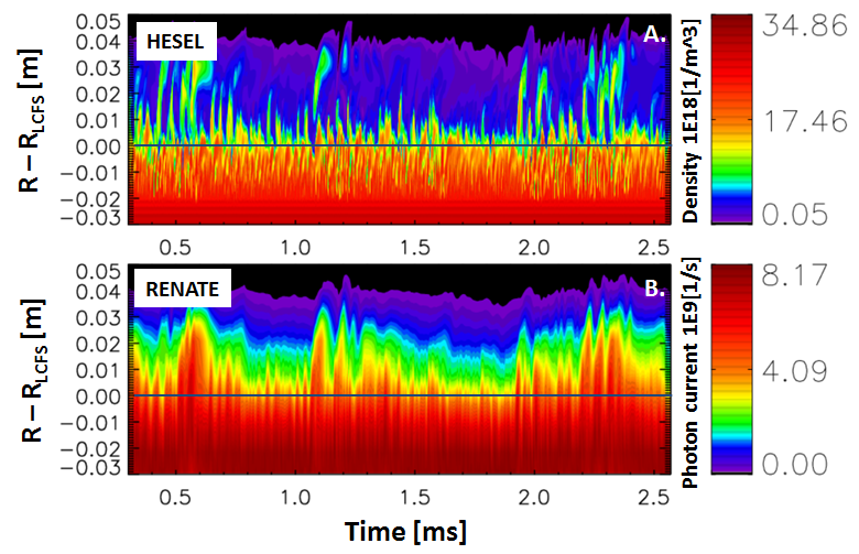 A. Shows the radial time [ms] evolution of modelled SOL turbulence performed by HESEL. B. Shows the radial time evolution of synthetic BES signals as modelled by RENATE. Simulations are based on EAST discharge #74788