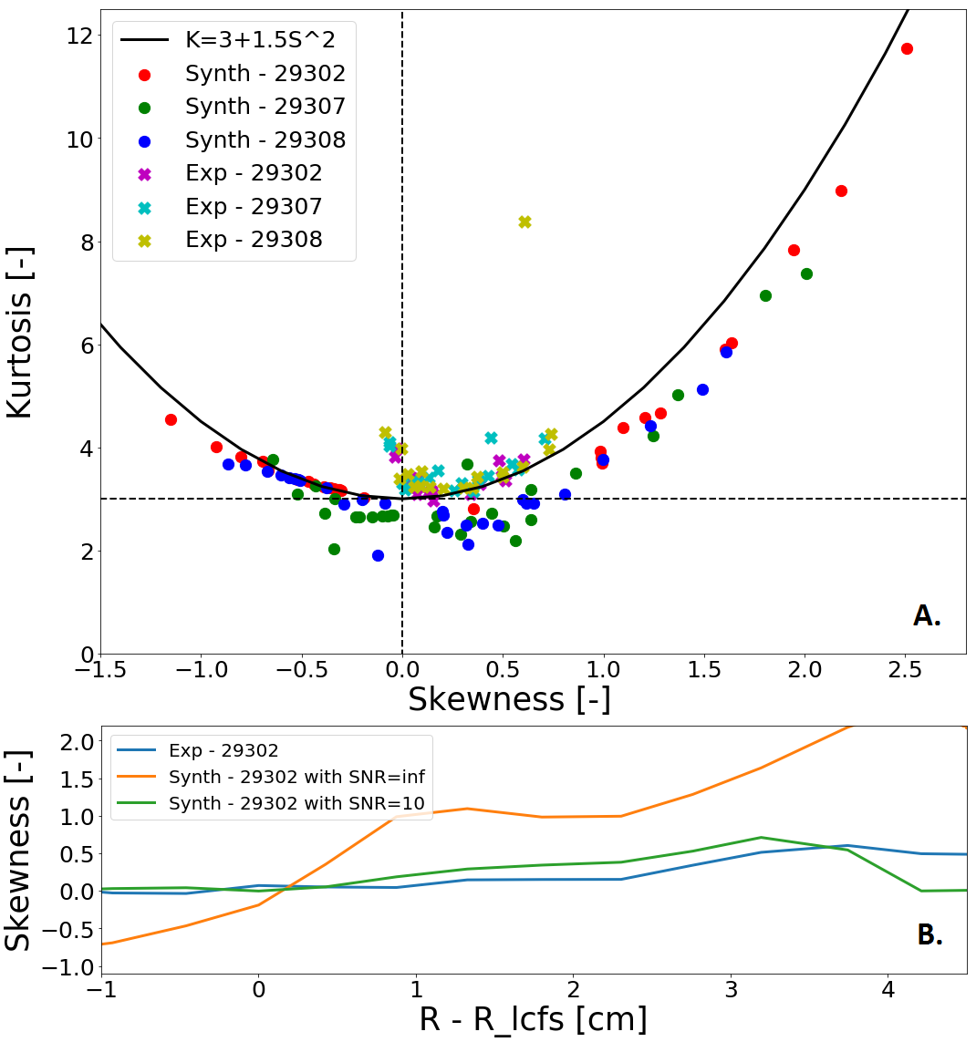 A. Skewness and kurtosis of experimental and synthetic BES signals on all detector channels for AUG discharges #29302, 29307 and 29308. B. Skewness outside of the LCFS for experimental BES signals (blue), synthetic BES signals (orange) and synthetic BES signals with an applied SNR =10.