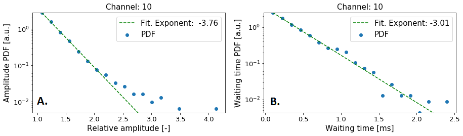 A: Shows the relative amplitude distribution function on channel 10 for AUG 29307 experimental BES measurement. B: Shows the waiting time distribution function on channel 10 for AUG 29307 experimental BES measurement.